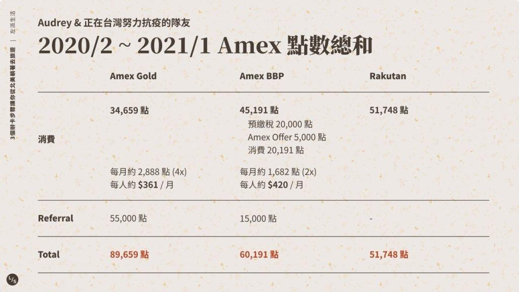 Amex 點數總和